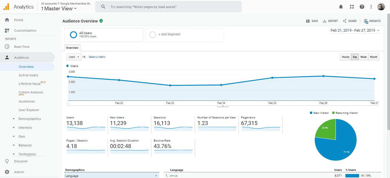 Como saber las visitas de una web Google Analytics