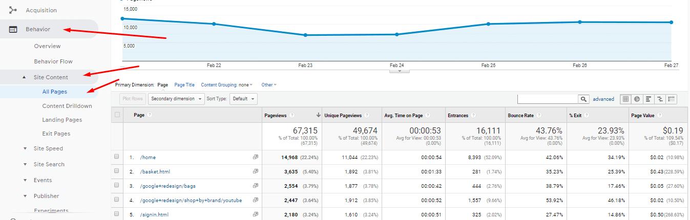 Paginas Google Analytics