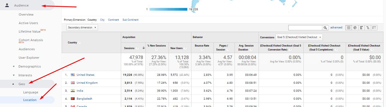 Ubicacion Google Analytics