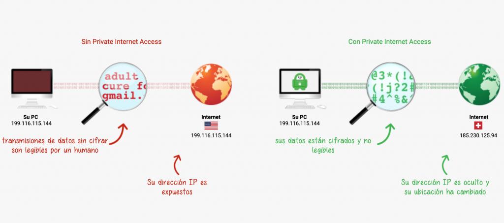 PrivateInternetAccess las mejores vpn