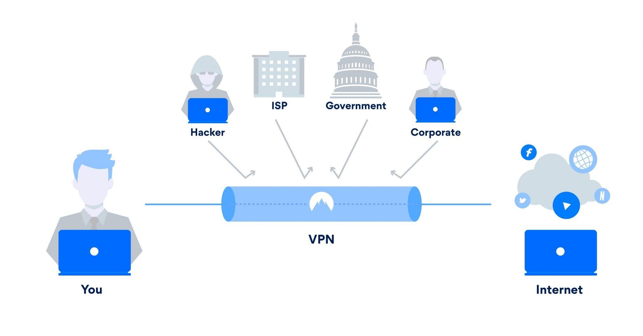 Las 10 mejores VPN 2019. Guía completa para tu seguridad en línea