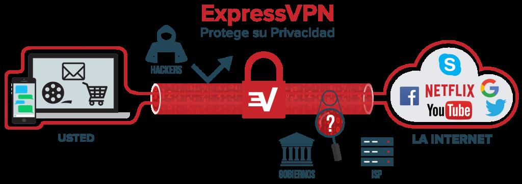 ExpressVPN - la mejor VPN